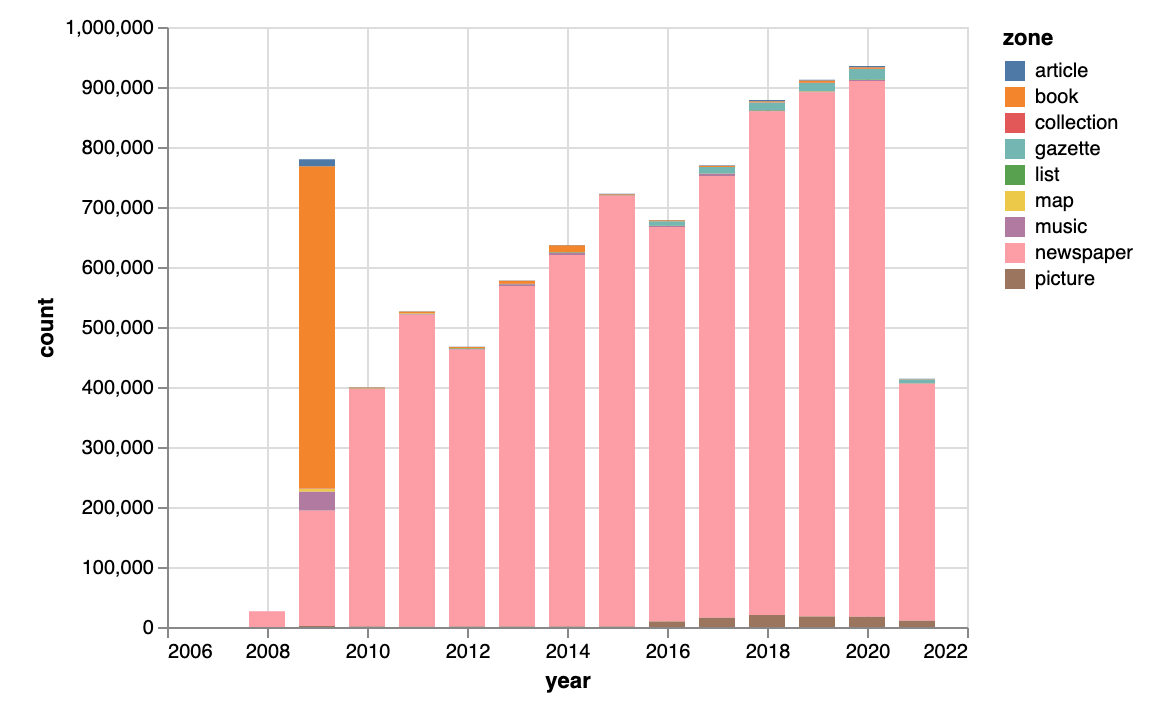 Chart showing the number of tags per year and zone.