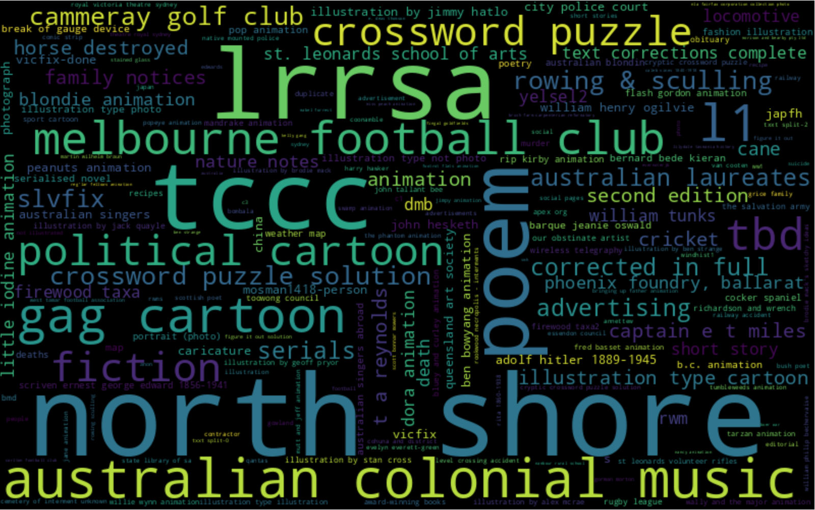 Word cloud showing the top 200 Trove tags